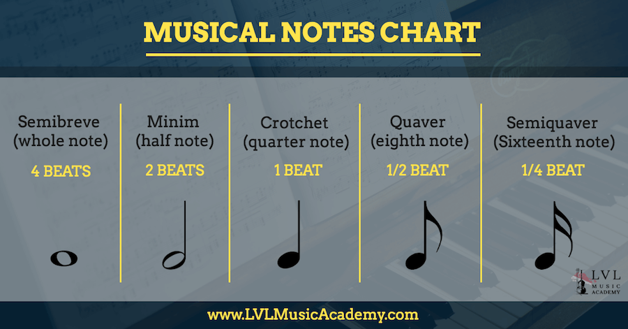 musical notes chart